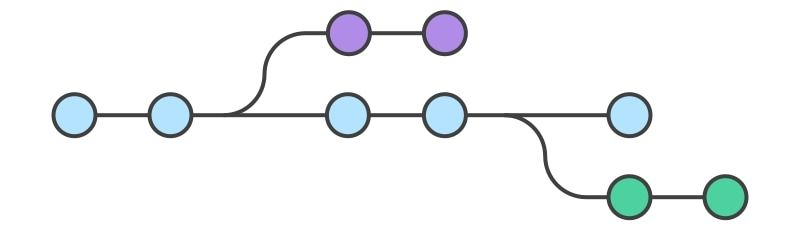 How to Rename Your Master Branch to Main in Git