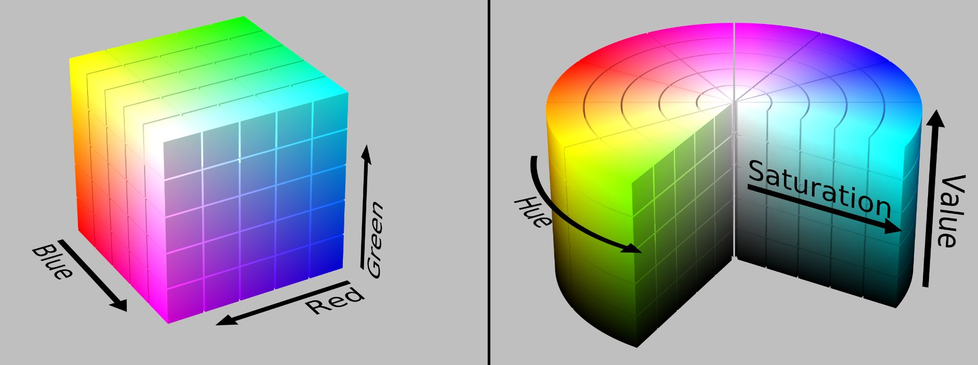 Diagram showing the RGB colorspace, represented as a cube, compared with the HSV colorspace, represented as a cylinder.