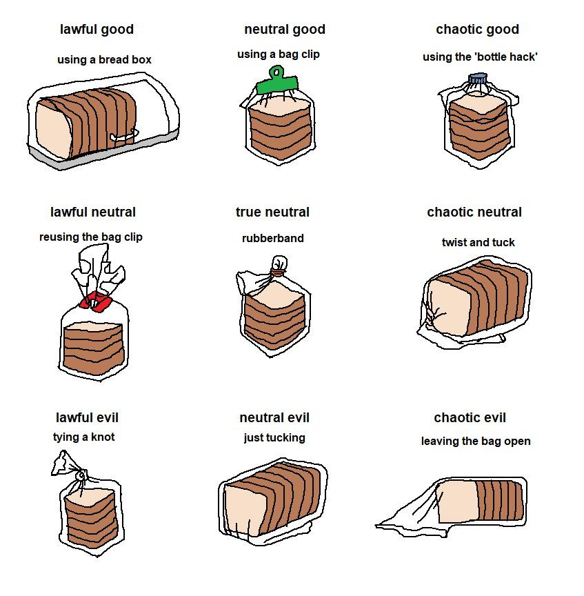 storing bread alignment