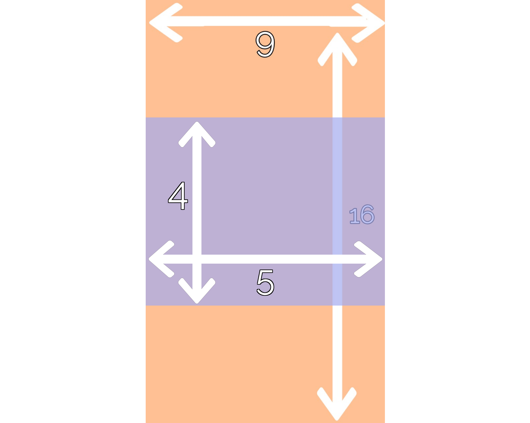 A graphic showing the recommended dimensions for Reddit content.