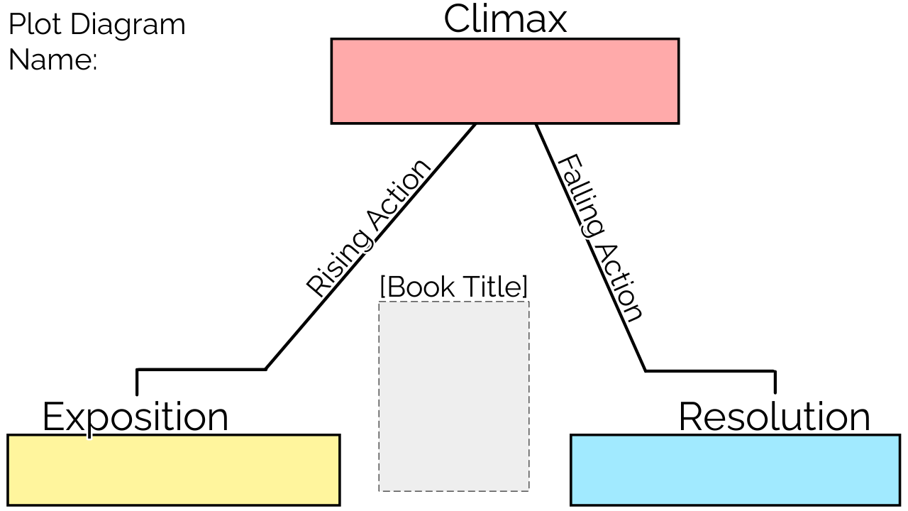 How to Make a Plot Diagram Online For Free