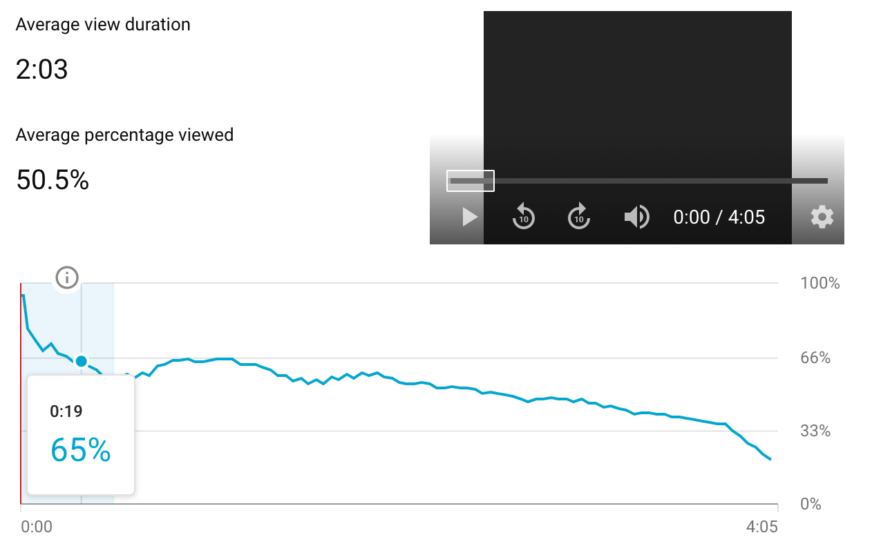 A screenshot of view duration analytics on a YouTube channel trailer video.