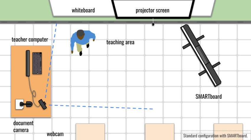 A graphic showing an ideal setup for hybrid learning recordings.