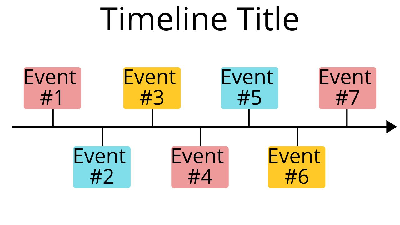 An example historical timeline template.