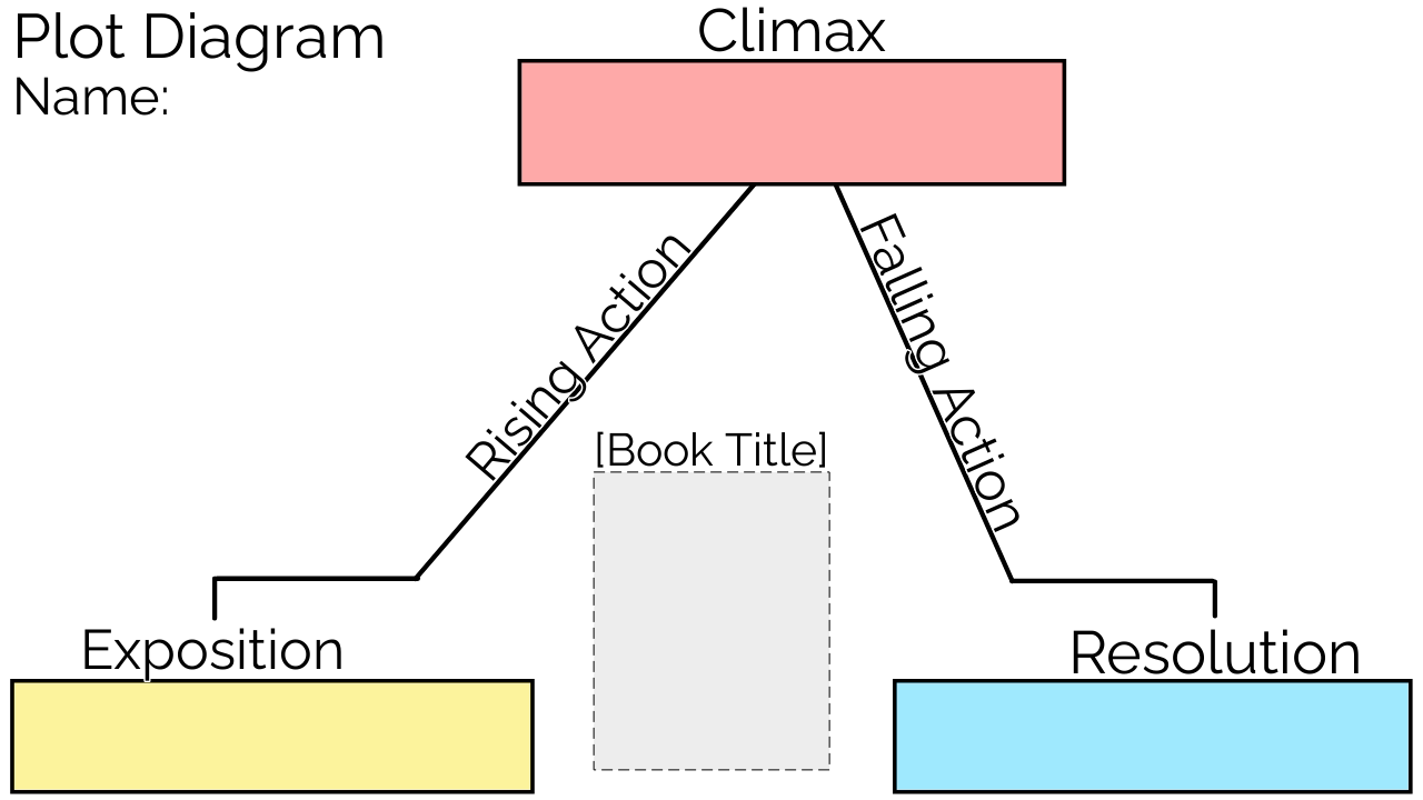 An example Plot Pyramid Template.