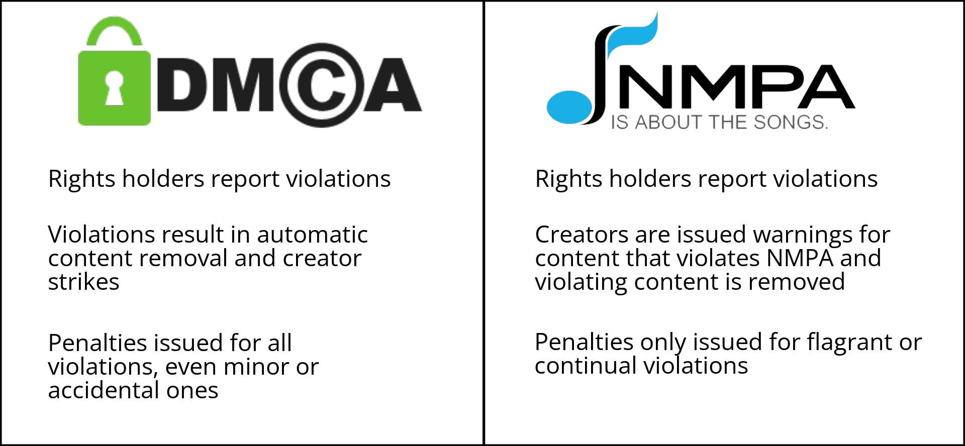 A side-by-side comparison of the old DMCA agreement and the new NMPA agreement.