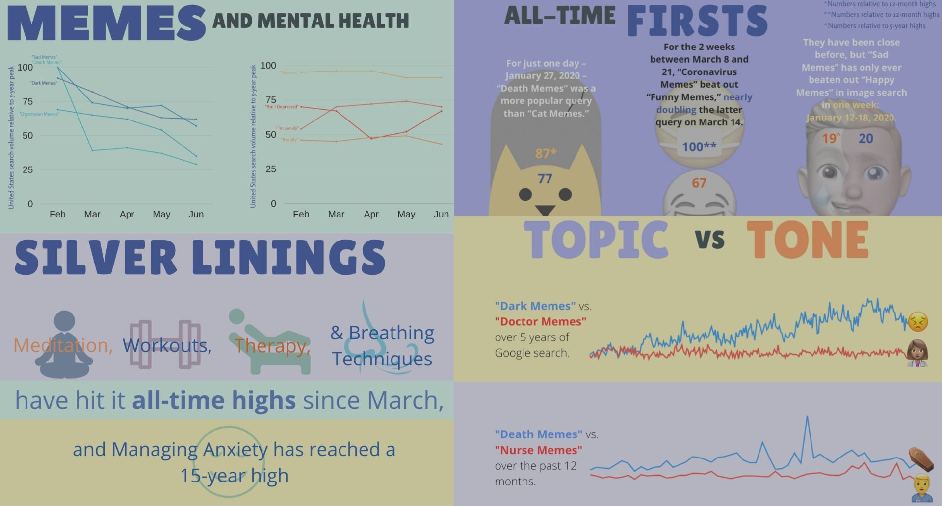 Are the Kids Alright? Meme Trends of the COVID-19 Pandemic in 4 Infographics