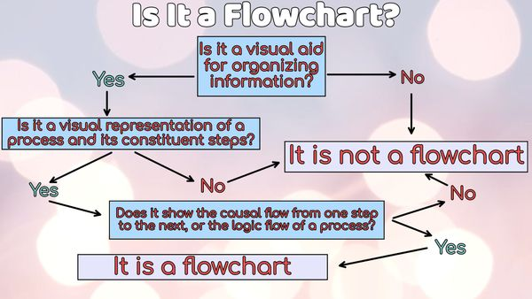 Make a Custom Flowchart Online